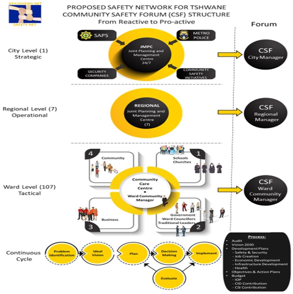 Project SA_Community Operational Plan_Jan Malan
