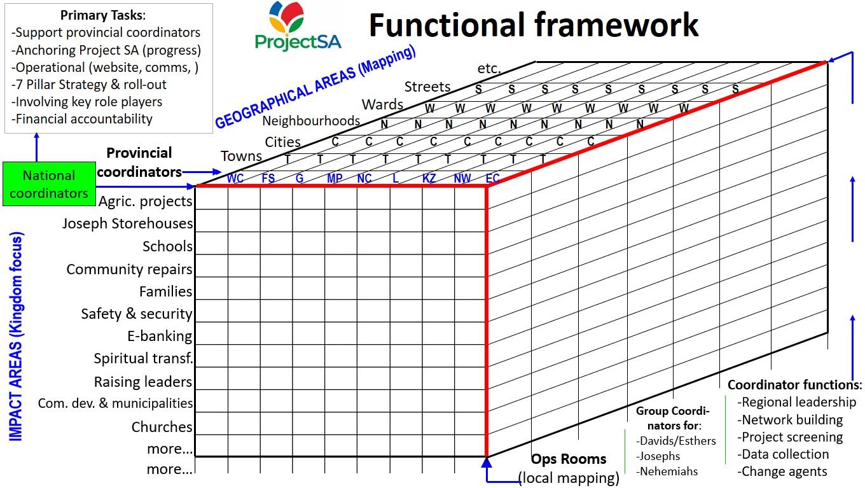 Project SA_Functional Framework
